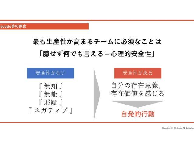 コミュニケーションデザイン研修