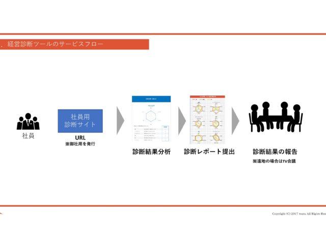 経営診断ツール「鶴」社員意識比較診断ツール3