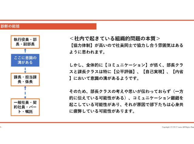 【幹部会用】社員意識比較診断レポート1